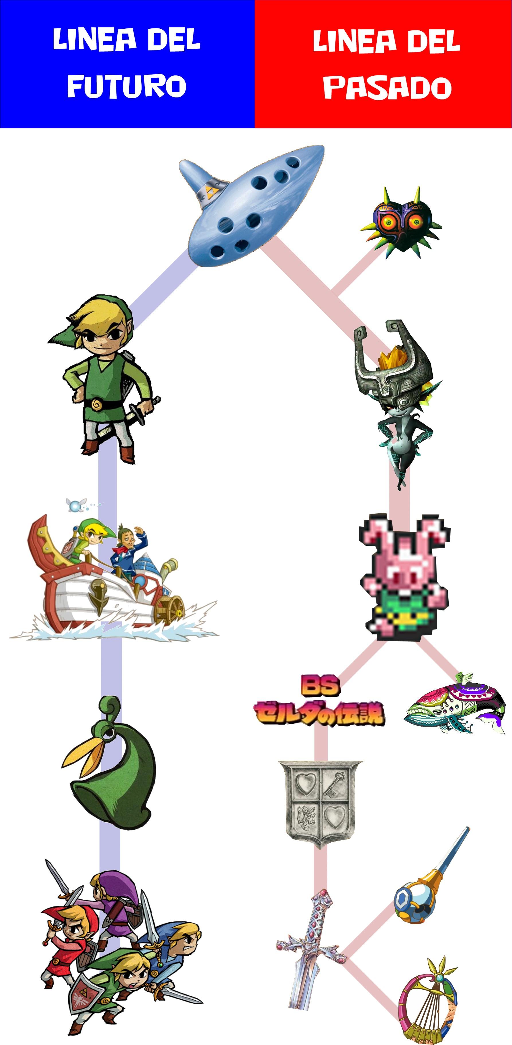 La Cronologia De The Legend Of Zelda Elder Gaiden